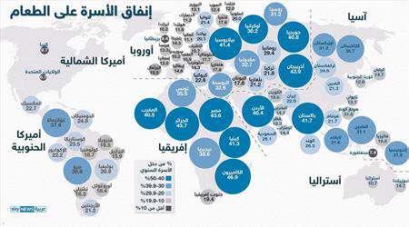 إنفوغرافيك.. إنفاق الدول على الطعام