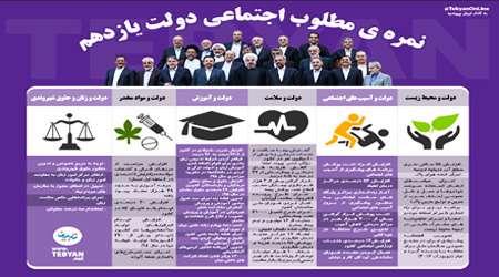 نمره ي مطلوب اجتماعي دولت يازدهم / اينفوگرافي