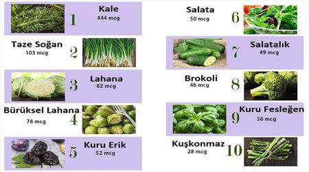 k vitamini nelerde bulunur?