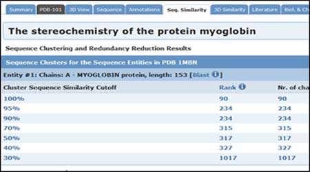 آشنایی با بانك پروتئین، جلسه دوم