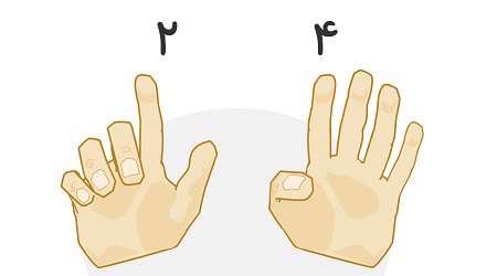 شمارش با انگشت