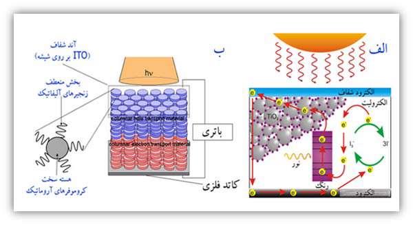 سلول خورشیدی - جلسه دوم
