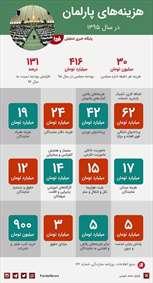 هزینه اداره مجلس شورای اسلامی