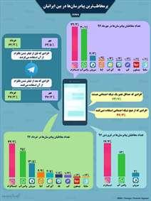 اینفوگرافی / پرمخاطبترین پیامرسانها در بین ایرانیان