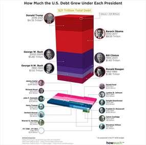 بدهی رییس جمهوران امریکا