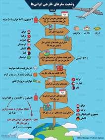 وضعیت سفرهای خارجی ایرانیها