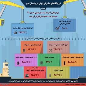 تورم کالاهای صادراتی ایران در یک سال اخیر