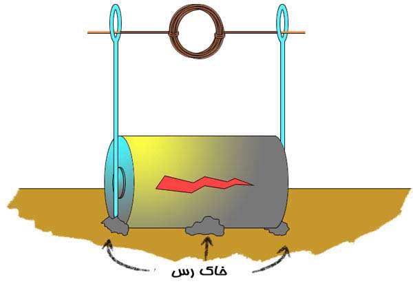 ساخت یک موتور الکتریکی