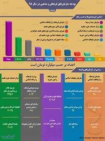 بودجه سازمانهای فرهنگی و مذهبی در سال ۹۸