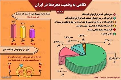 نگاهی به وضعیت مجردها در ایران
