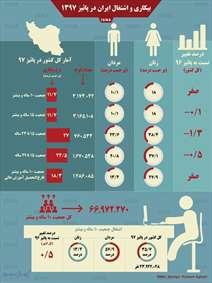 نرخ بیکاری و اشتغال ایران در پائیز ۱۳۹۷