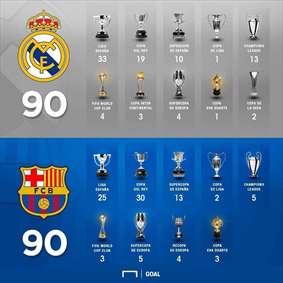 مقایسه افتخارات بارسلونا و رئال مادرید