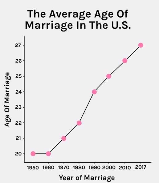 مبلغ وام ازدواج در کشورهای مختلف چقدر است؟