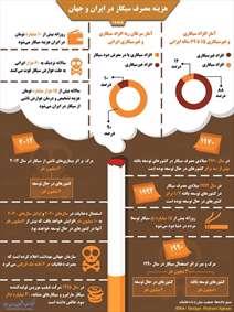 هزینه مصرف سیگار در ایران و جهان