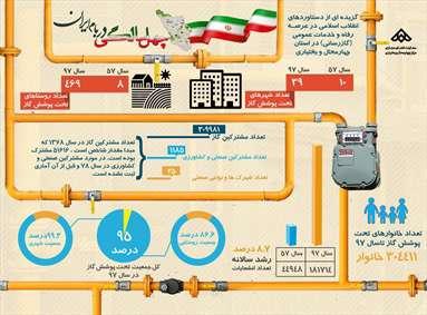 دستاوردهای انقلاب اسلامی در عرصه رفاه و خدمات عمومی
