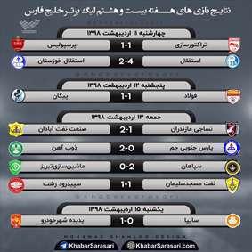 نتایج هفتگی لیگ
