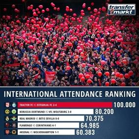 پرتماشاگرترین دیدار های هفته فوتبال جهان