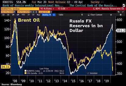 ارتباط ذخایر ارزی روسیه و قیمت نفت