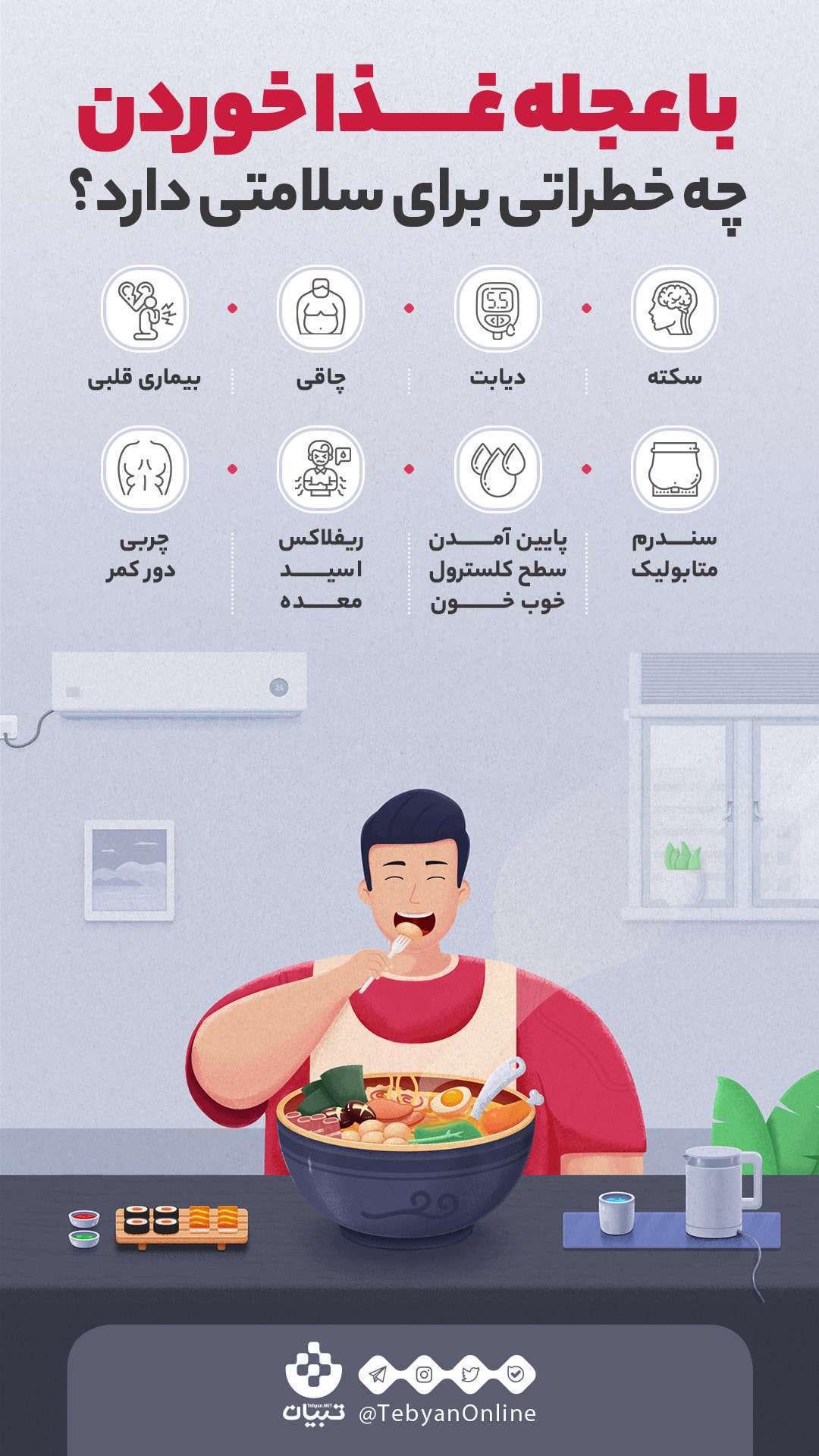 خطرات تند غذا خوردن، بیماری قلبی، سندرم متابولیک، ریفلاکس اسید معده، چربی دور کمر،