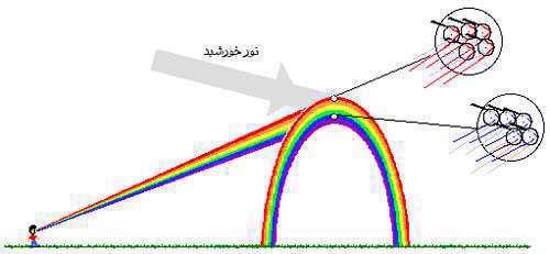 رنگین کمان چگونه تشکیل میشود