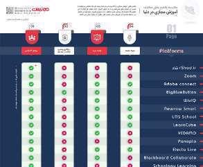 مقایسه سامانههای آموزش مجازی در دنیا